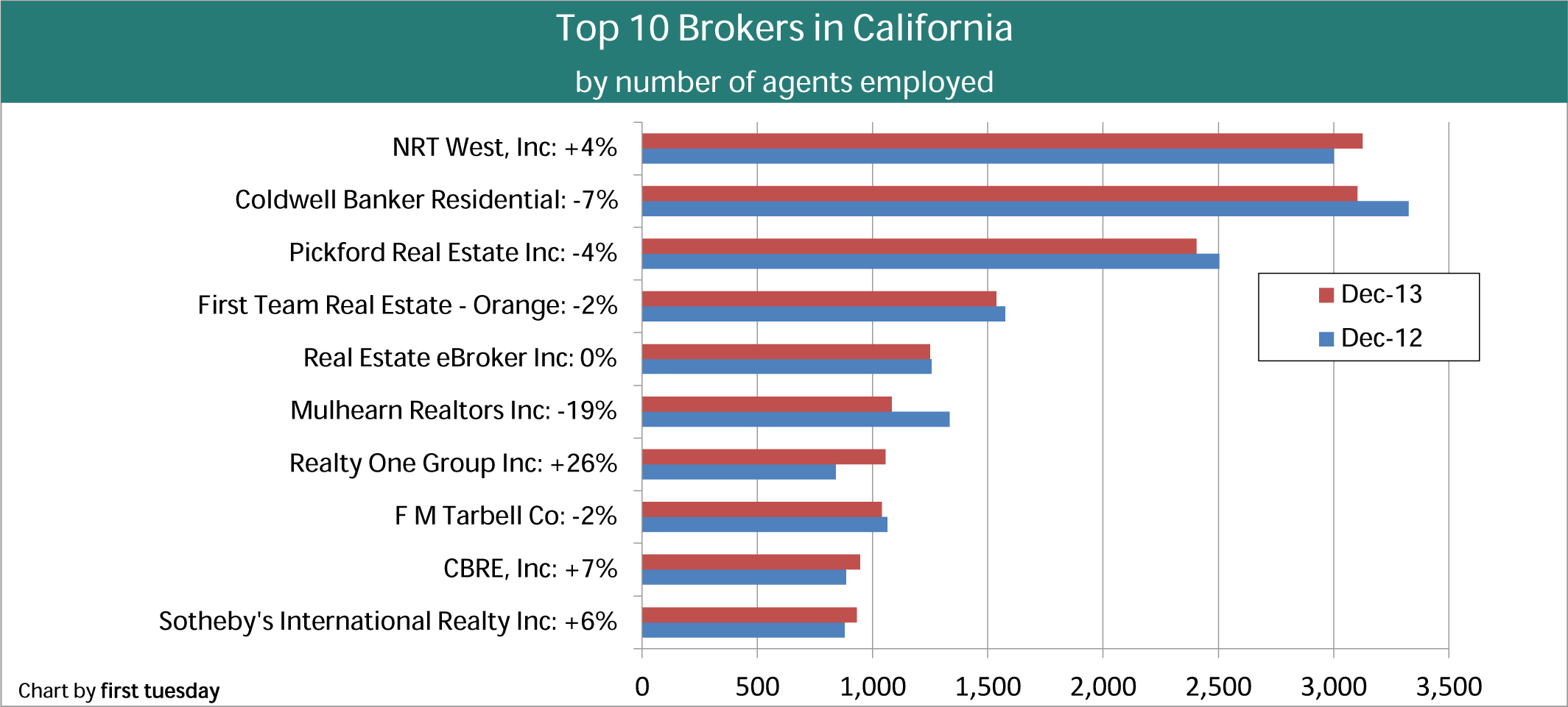 Top 10 brokers