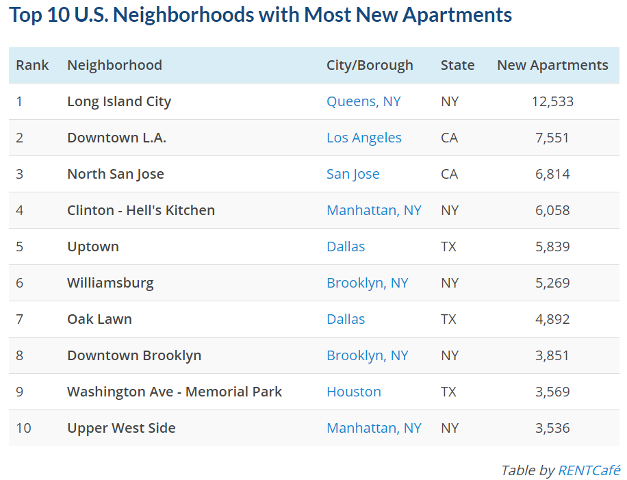 Top 10 Neighborhoods w/ Apartment Growth