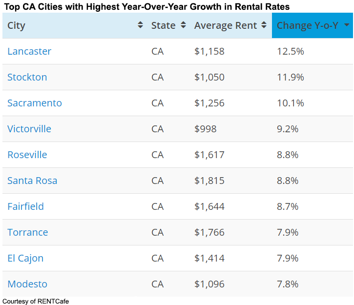 Top 10 High Rent Cities