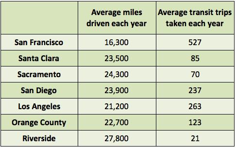 Transit trips-Miles driven
