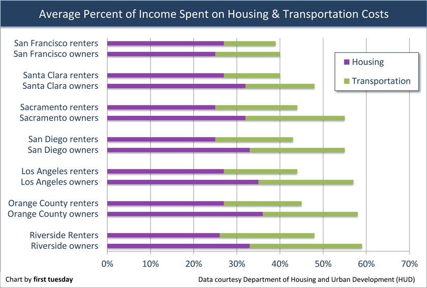 Transportation-HousingCosts