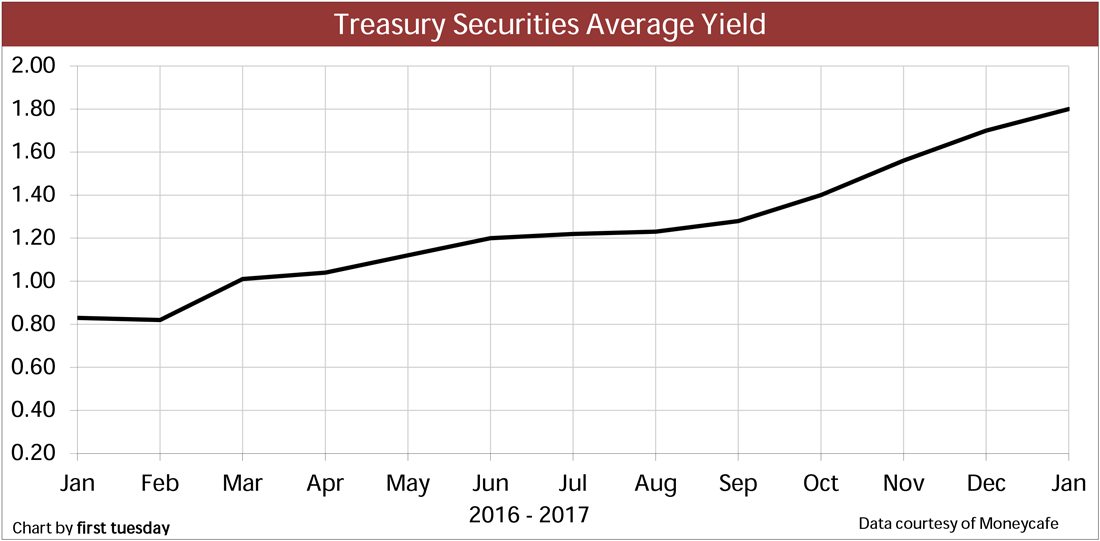 Chart: Treasury securities average