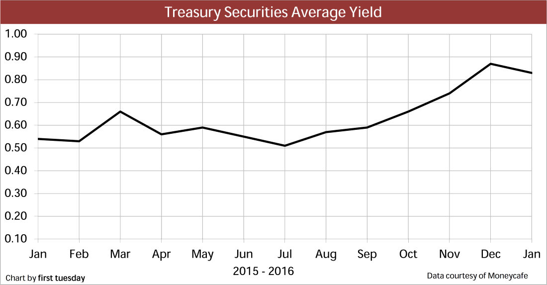 Chart: Treasury Securities