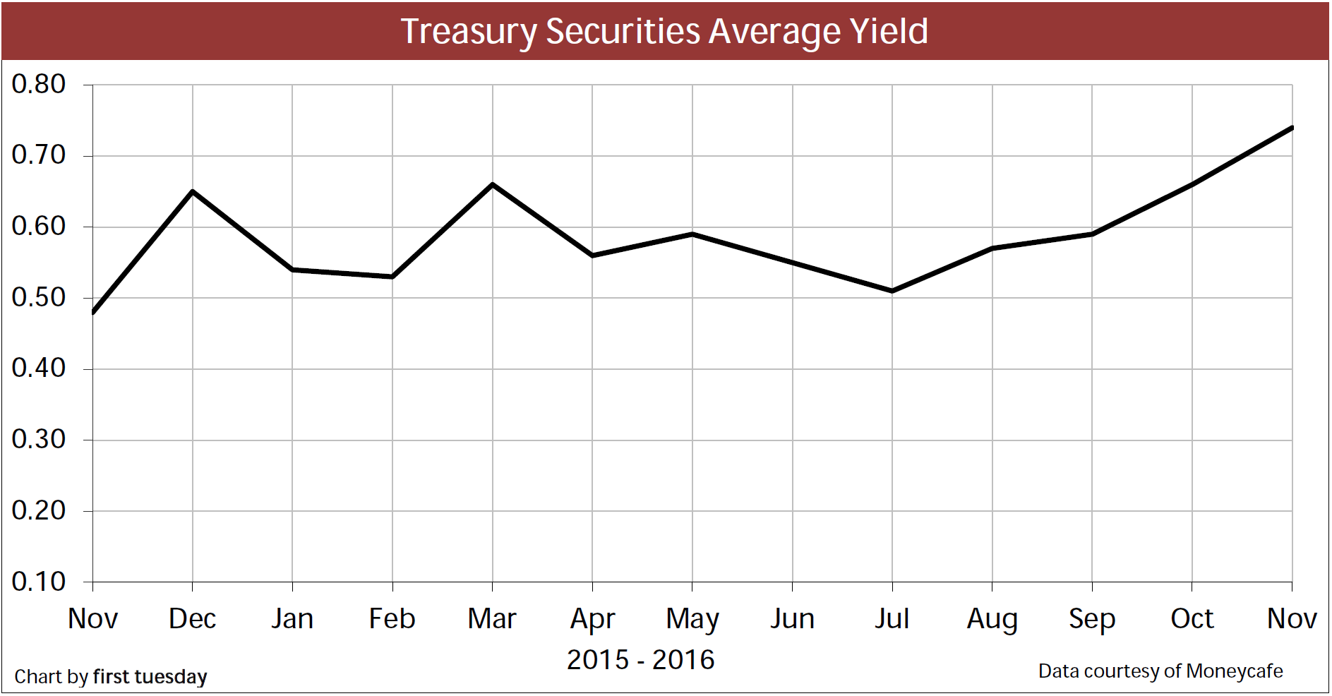 Chart: Treasury Securities
