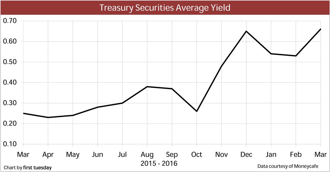 Chart: Treasury Securities Avg Yield