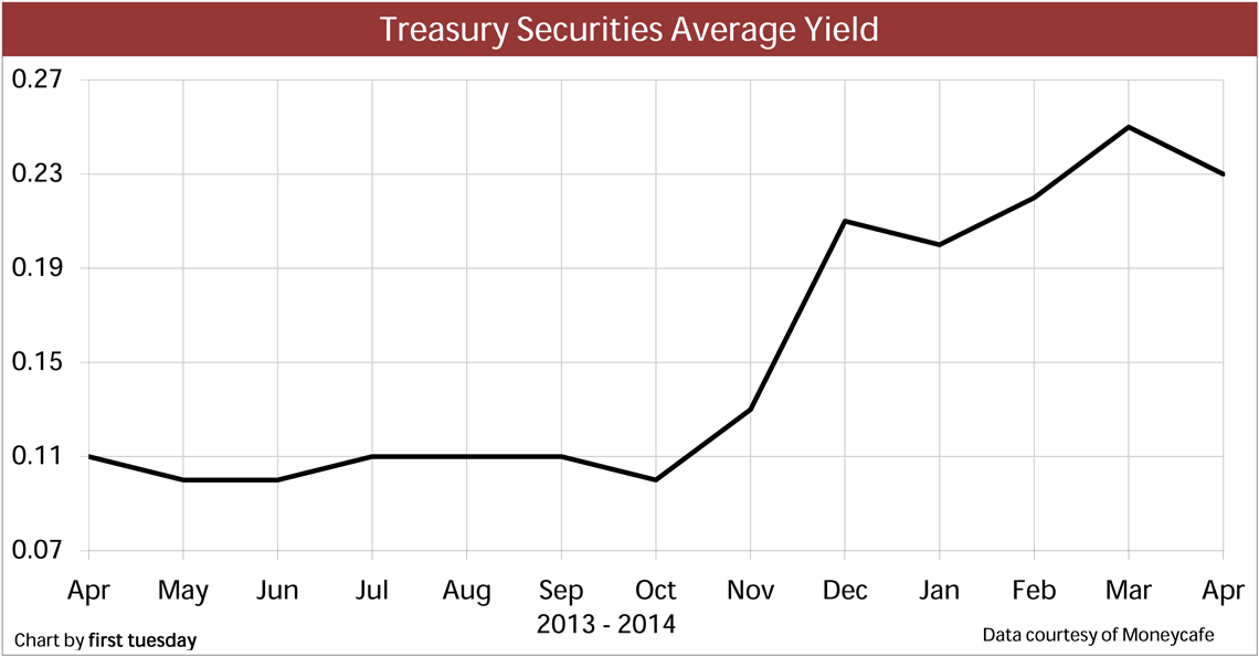 TreasurySecurities