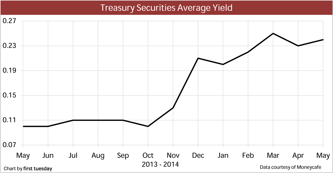 TreasurySecurities