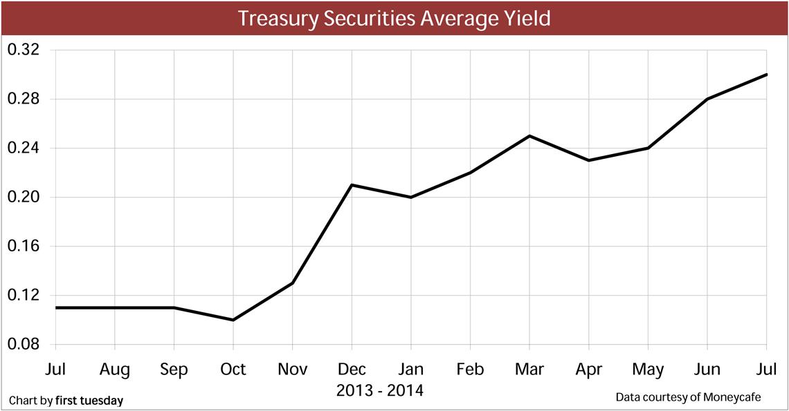 Chart: Treasury securities average yield
