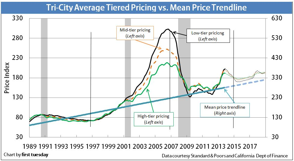 Tri-city-average-tiered-vs-mean-price