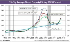 TriCity-TieredPricing-1989