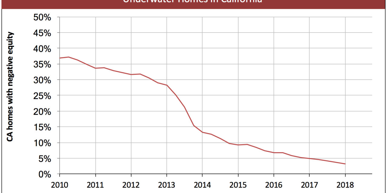 California underwater homeowner numbers to increase