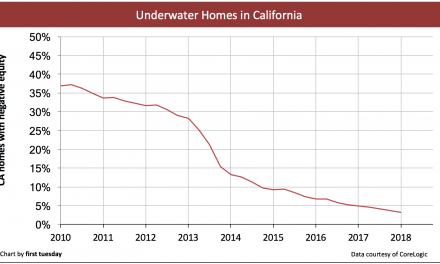 California underwater homeowner numbers to increase