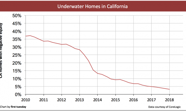 Underwater homes decrease in California