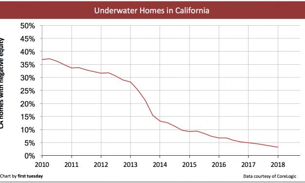 Underwater homes decrease in California