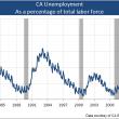 Chart: Unemployment