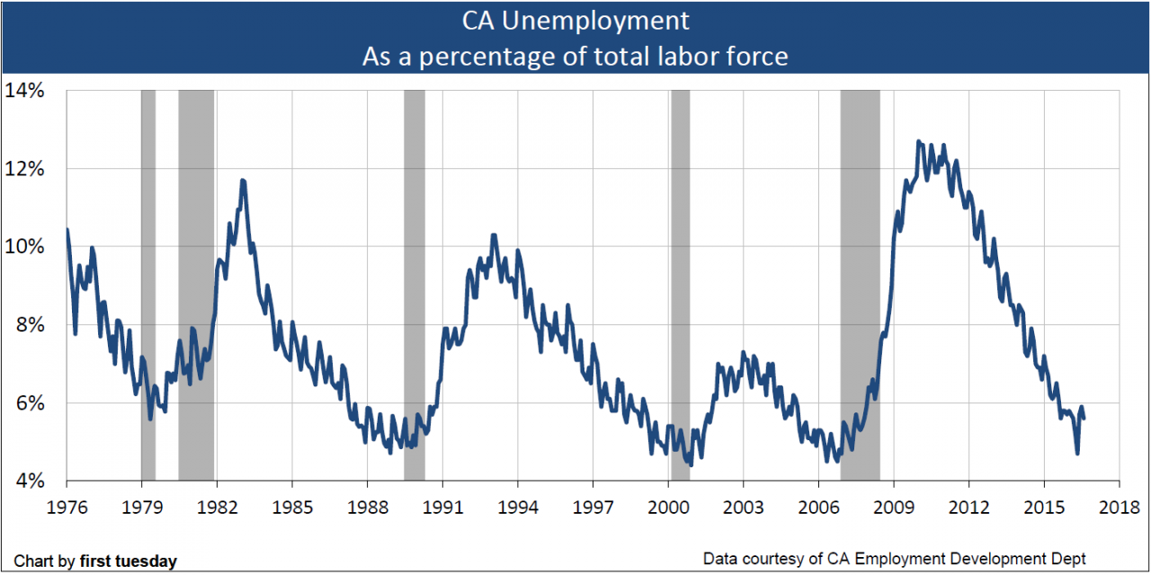 Unemployment fluctuates