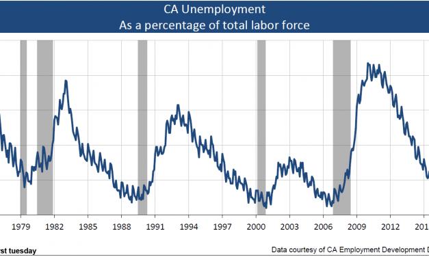 Unemployment fluctuates