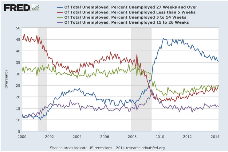 UnemploymentByDuration