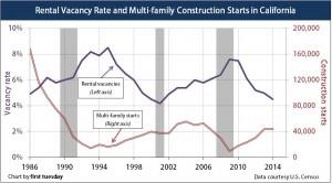 Vacancies-MultiFamily-Construction