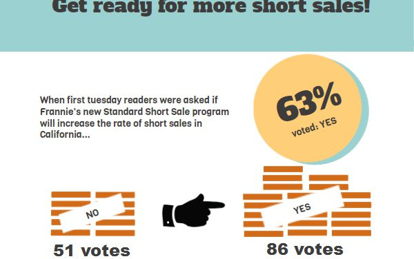 The votes are in: Get ready for more short sales!