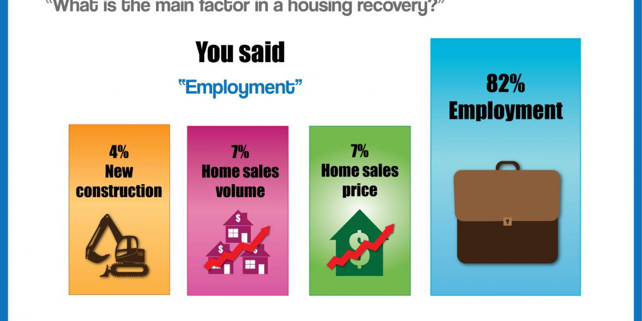 The votes are in: jobs make a housing recovery