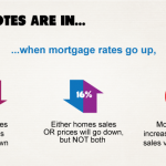 WhenMortgageRatesGoUp (1)