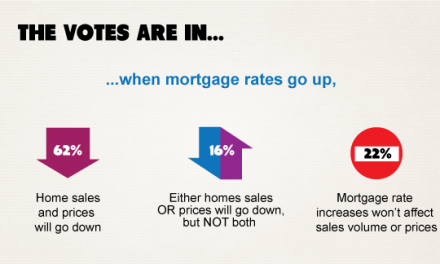 The votes are in: rising rates expected to drive down sales volume and prices within five years