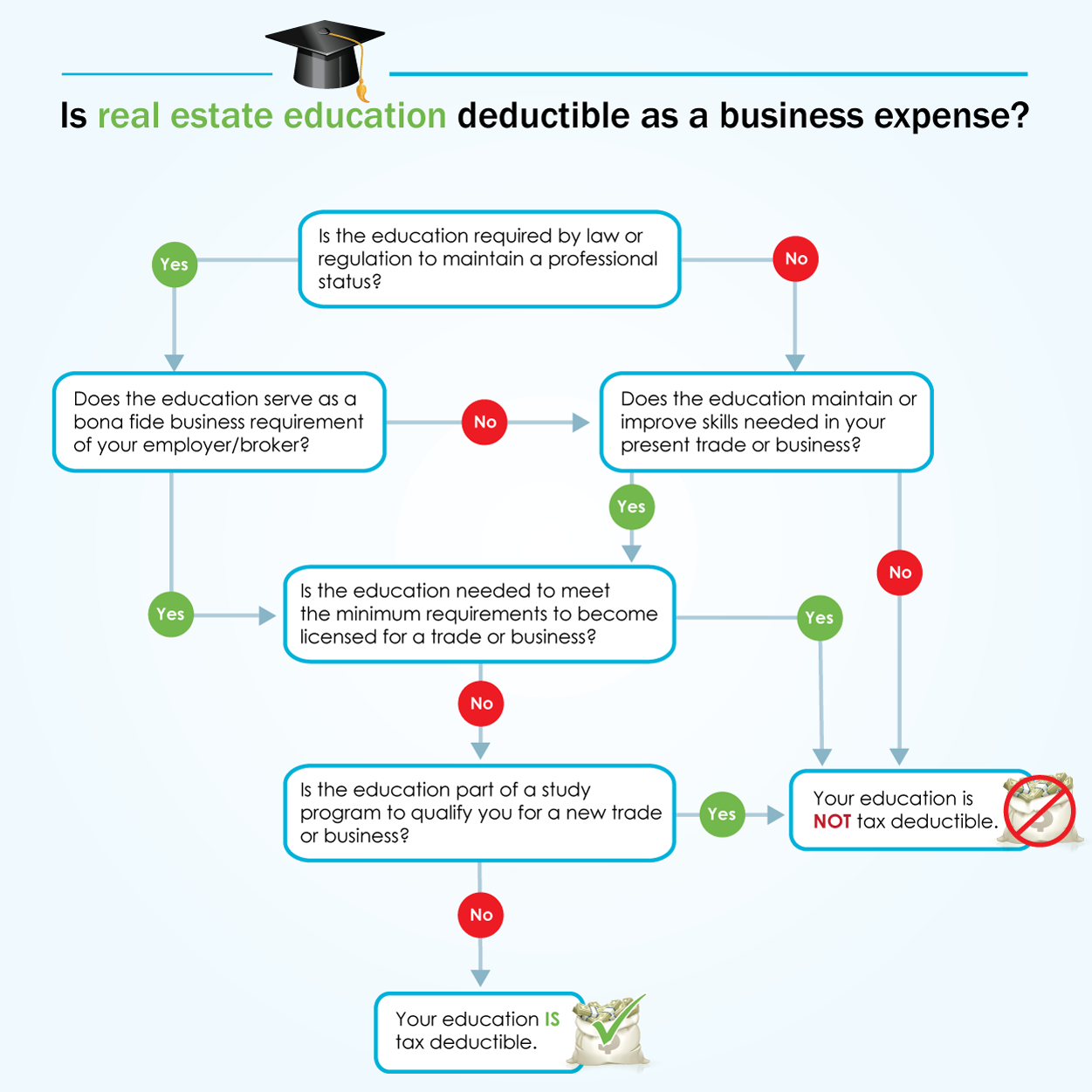 Tax Deductible Real Estate Business Expenses Explained First