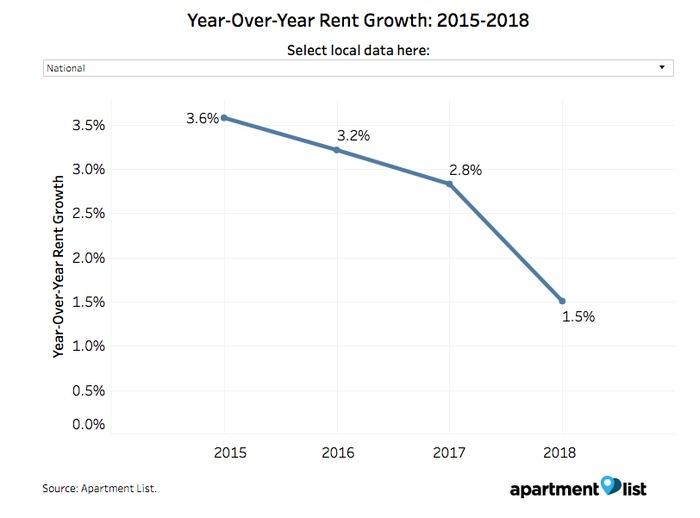 Year-over-year rent growth, national