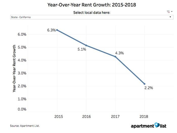 Year-over-year rent growth