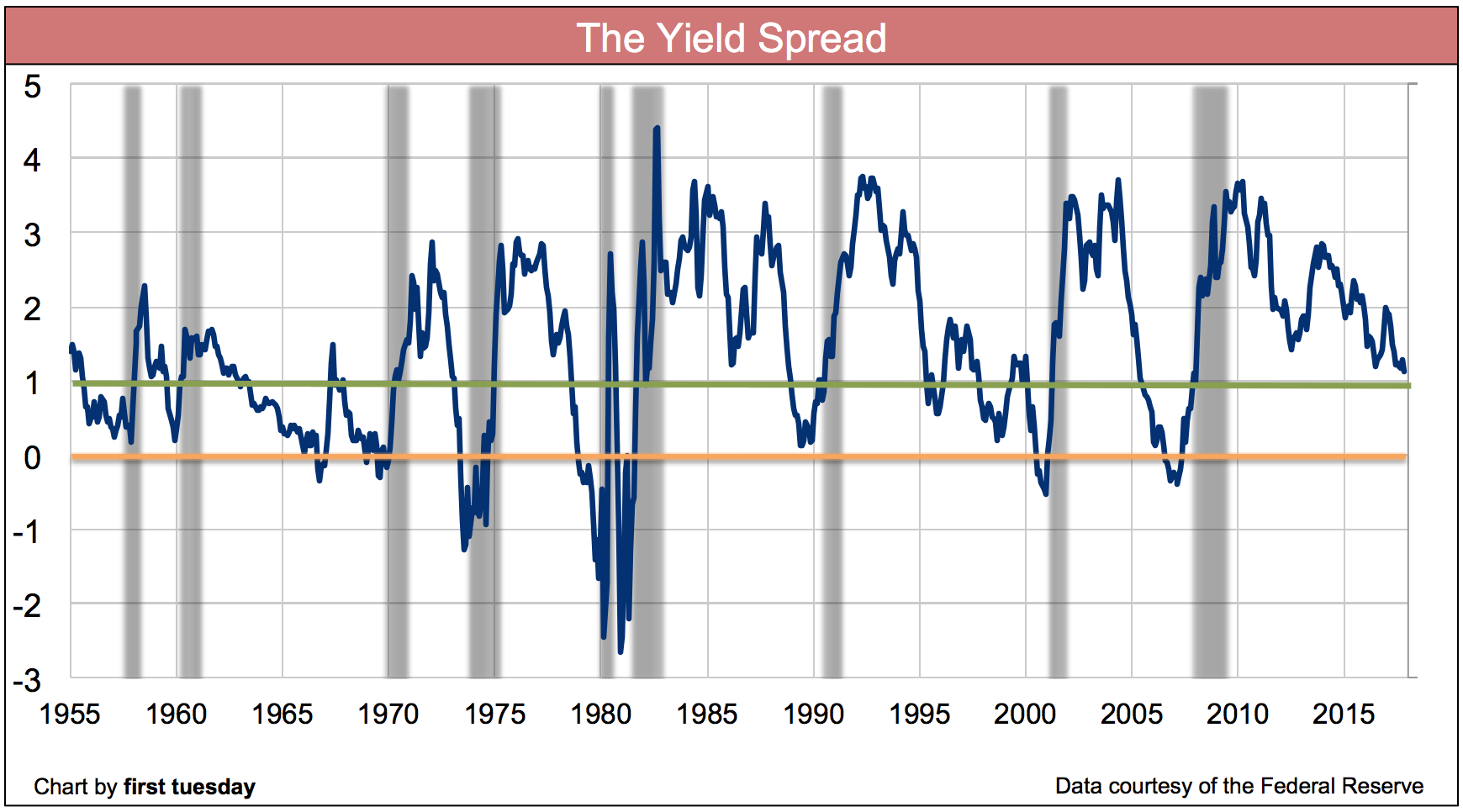 yield-spread-nov-2017