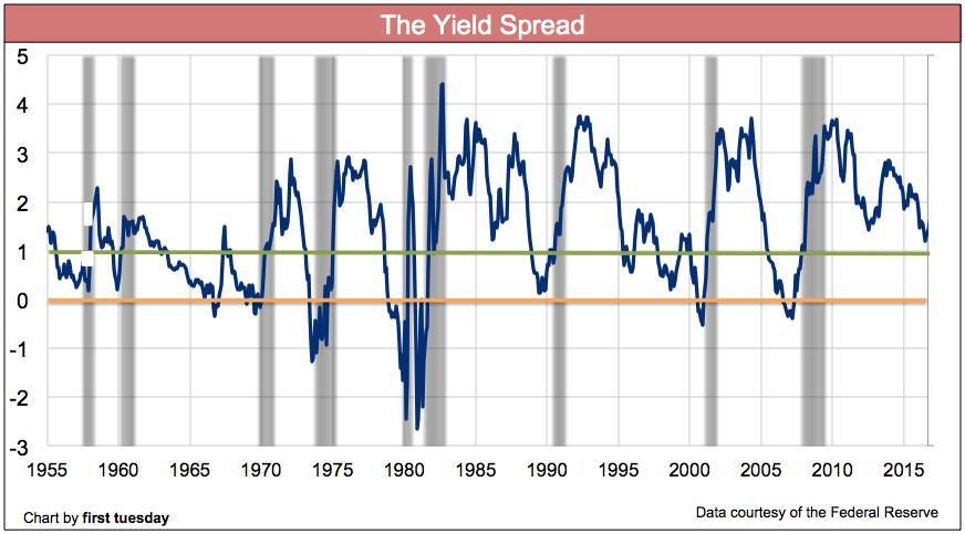 yield-spread-july-2017