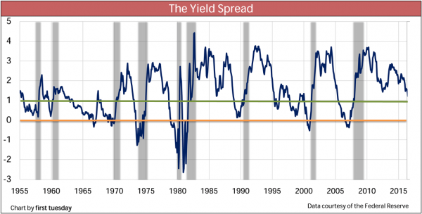Yield Spread for July 2016