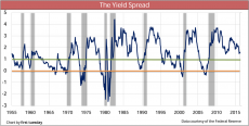 Yield Spread May 2016