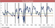 YieldSpread