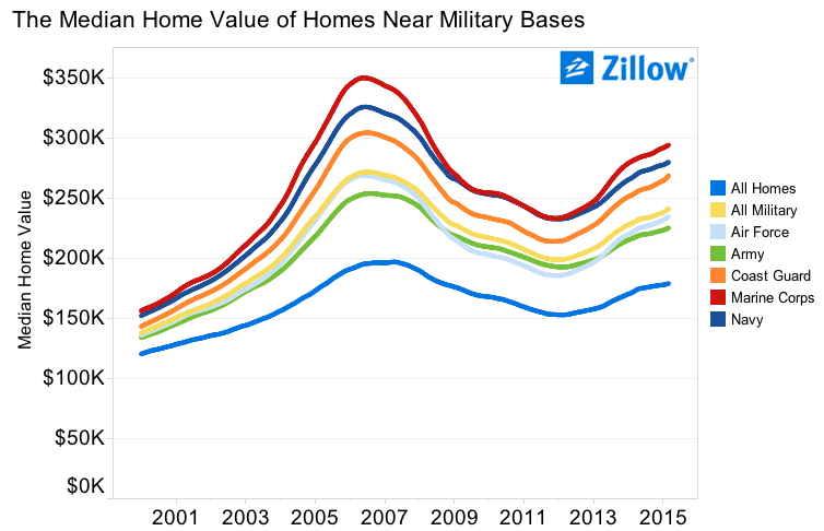 Zillow-Military-Home-Prices