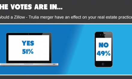 The votes are in: first tuesday readers fear a combined Zillow and Trulia