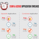 Application timelines