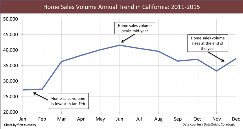 california home sales volume lays low first tuesday journal