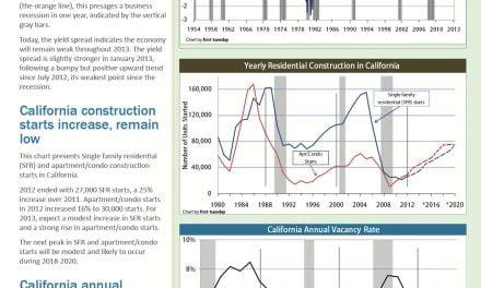 Weekly statistical update 2/18/13