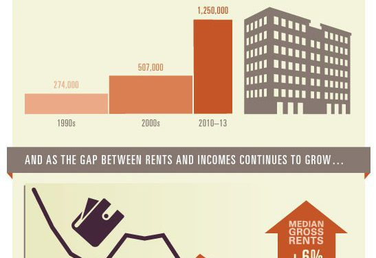 "How long will the ""rental squeeze"" last?"
