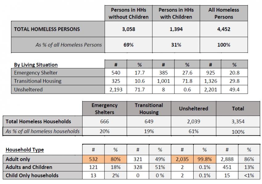 Orange County homeless households