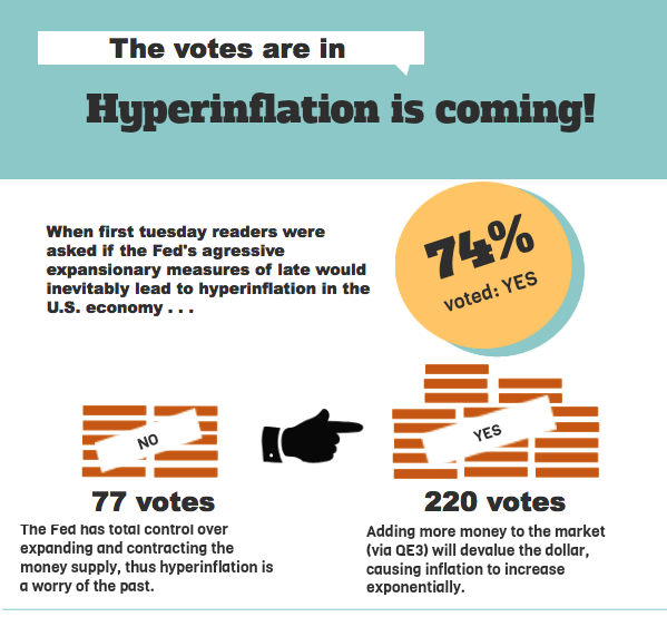 The votes are in: Clap your hands if you believe in hyperinflation