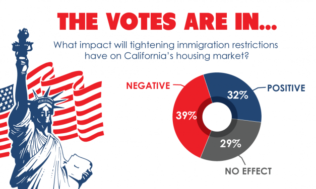 The votes are in: Tighter immigration restrictions won't benefit the California housing market