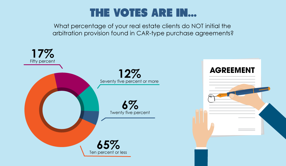 The votes are in: Most buyers and sellers initial the arbitration provision