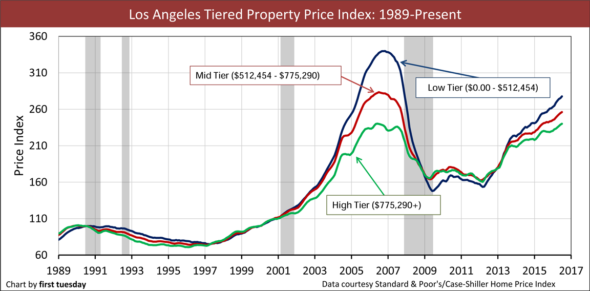california tiered home pricing first tuesday journal