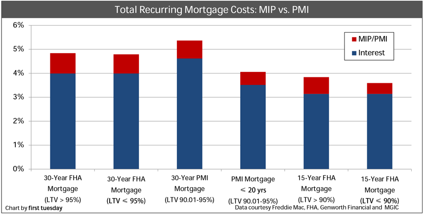 Avoiding MIPs and PMIs