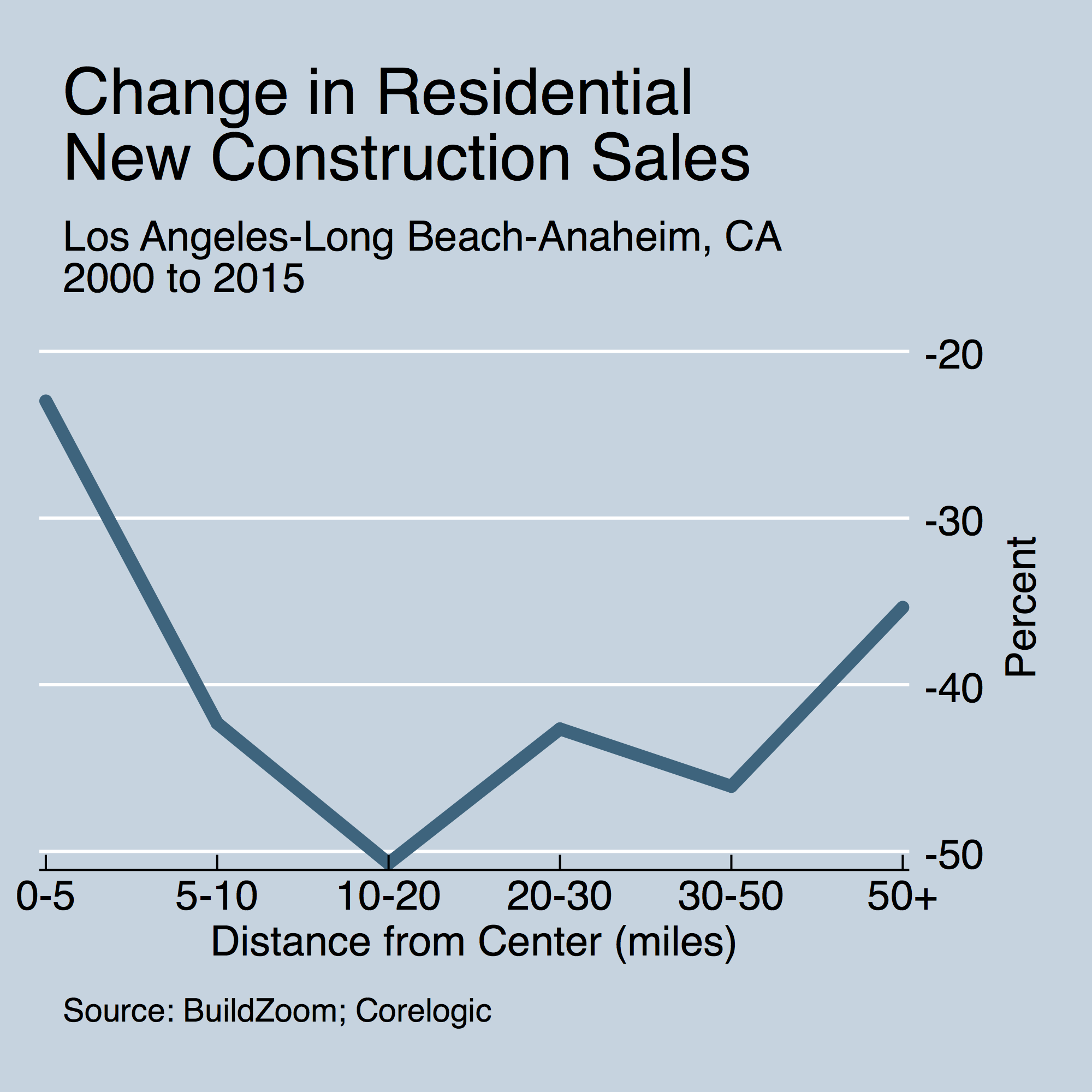 pct_change_15_vs_00_by_dist_to_cbd_newconstructionsales_los-angeles-long-beach-anaheim-ca