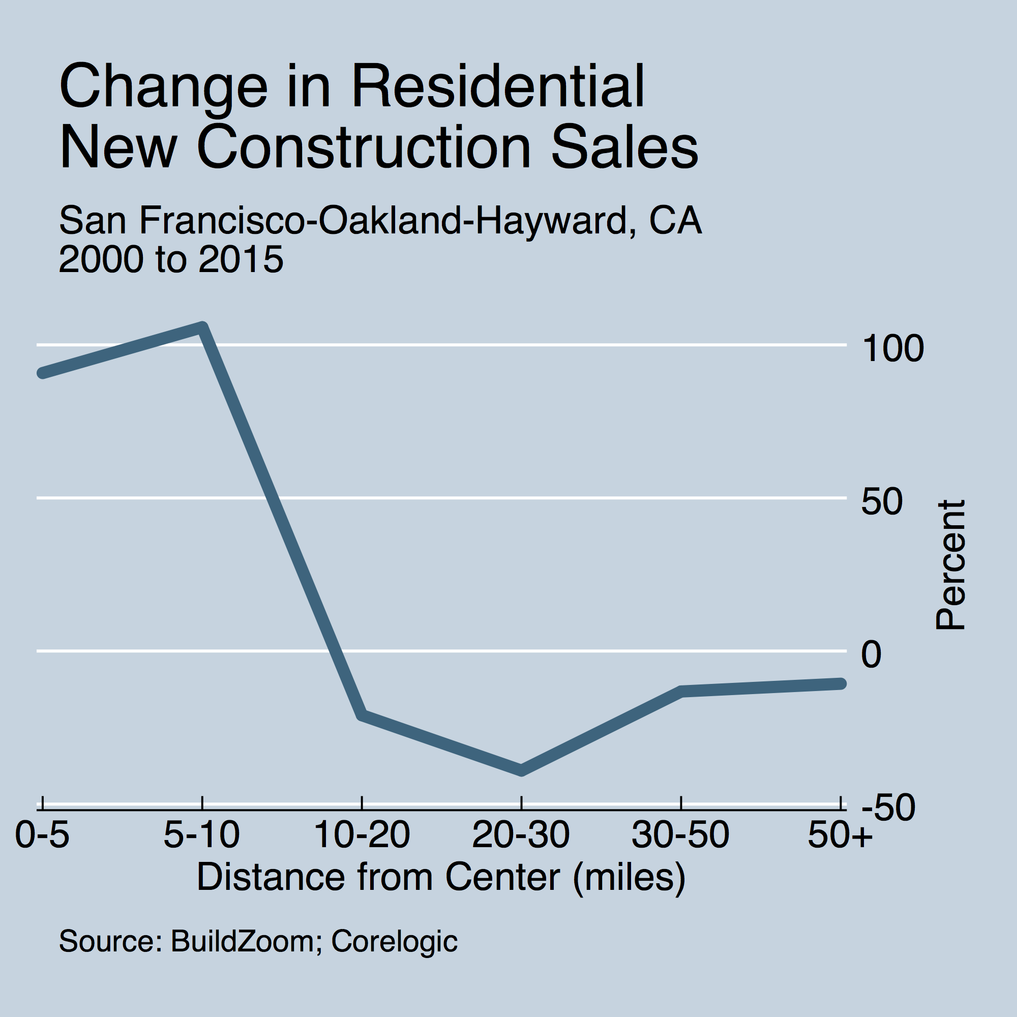 pct_change_15_vs_00_by_dist_to_cbd_newconstructionsales_san-francisco-oakland-hayward-ca