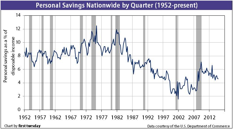 The 20% solution: personal savings rates and homeownership